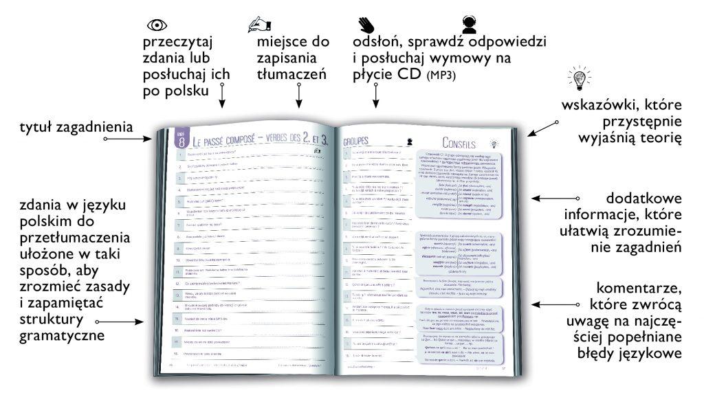 Wyjątkowa seria książek do nauki języka obcego