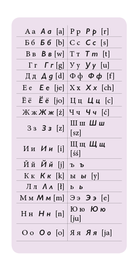 Jak szybko nauczyć się rosyjskiego alfabetu?